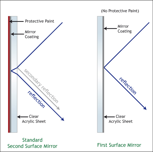 DuraVision First Surface Mirror Diagram